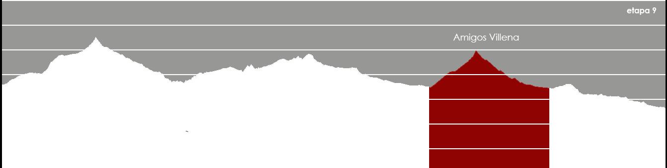graph_villena